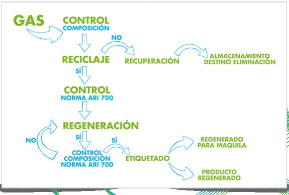 Cómo gestionamos sus residuos de gas